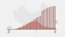 数据 | (截至2月21日24时)新型冠状病毒感染肺炎病例通报例