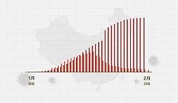数据 | (截至2月25日24时)全国新型冠状病毒感染肺炎病例通报例