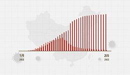 数据   (截至2月28日24时)全国湖北以外地区新增确诊4例、新增疑似89例