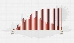 数据   (截至2月29日24时)上海新增确诊0例、累计337例