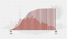 数据 | 上海累计确诊350例,12例来自意大利、伊朗和美国