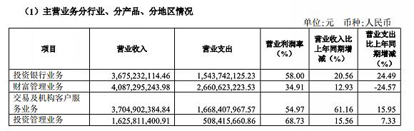 中信建投去年净利润为人民币55.02亿元,同比增长78.19%