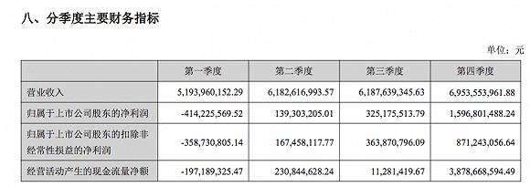 猪肉股正邦科技业绩爆增,百亿负债后借款再飙升33亿