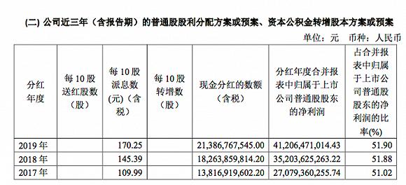 贵州茅台去年净赚410亿,拟10派170.25元,股价接近历史高点