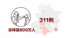 数据 | 北京已累计采样近830万人,公立医院核检价格下调约33%