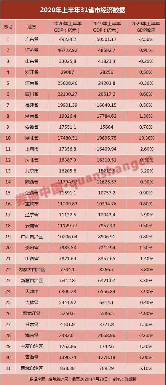 天津市2020年上半年经济总量_天津市经济贸易学校