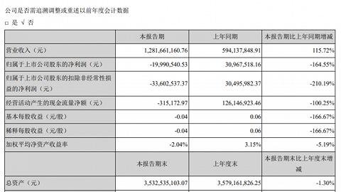 仁东控股上半年净利润盈转亏同比降165%,旗下合利宝上半年净利润2021万民盛大数据亏231万