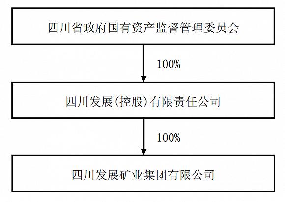 收编三泰控股,四川发展到底有多少资本平台?
