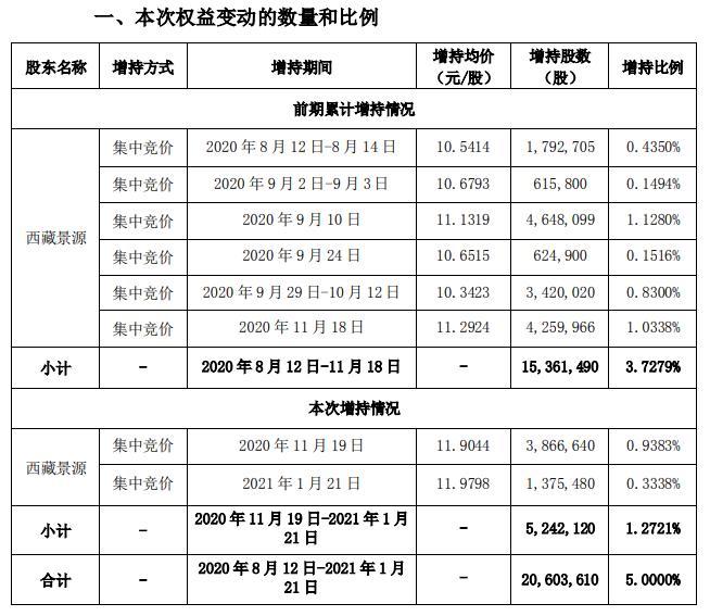股东内斗又有新动作,西藏景源举牌皖通科技,备战股东大会