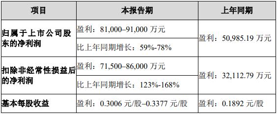 苹果砍单、华南卖厂传闻未明,欧菲光去年四季度业绩已在下滑