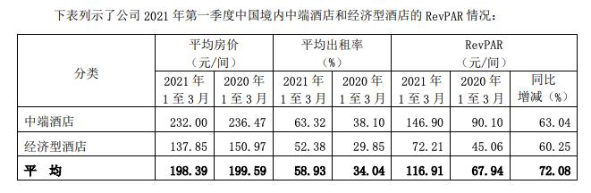 天富平台网址锦江酒店一季度营收23亿元,境外业务拖累利润