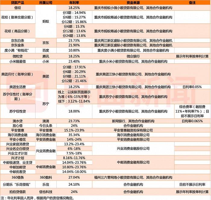 """欧亿OE代理实测丨20款主流贷款产品集体""""卸妆"""":花呗借呗们的真实利率究竟是多少?"""