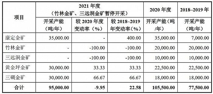 欧亿3平台注册年黄金产量不足一吨,近四成产能停产的金鑫矿业冲刺主板