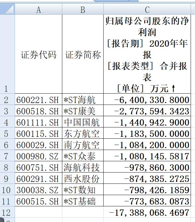 """欧亿3平台注册细数2020年A股""""十大天王"""",""""亏损王""""、"""