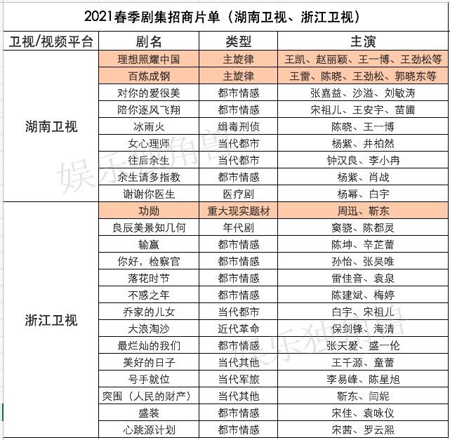 2021招商片单,卫视与视频平台之争,谁会是赢家?