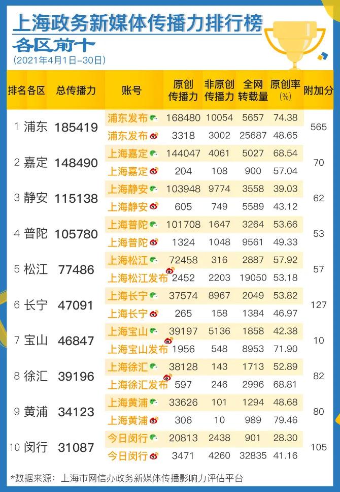 摩登5平台上海政务新媒体4月传播影响力榜单发布