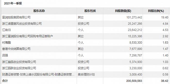 凤凰城平台国资入局接盘?去年巨亏超4亿后,浙江富润控股股东拟溢价转让9%股份