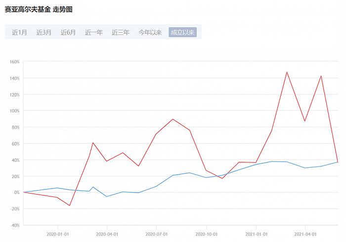 天富平台近1个月多只产品净值回撤逾四成,私募赛亚资本怎么了?