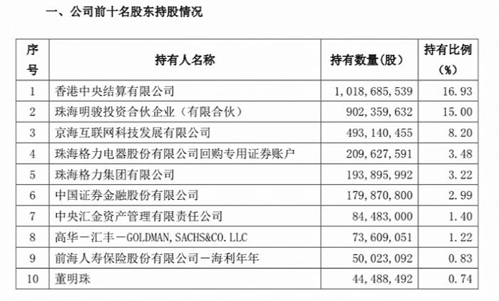 格力推史上最大员工持股计划,董明珠或认购30%成第八大股东