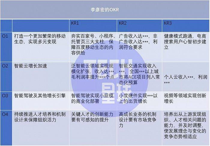 """李彦宏OKR揭秘:4大目标提振业绩居首,百度当务之急要""""搞钱"""""""