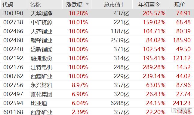 概念股又飞起了,锂价正在酝酿二次上涨