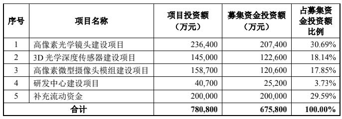 """欧亿3平台注册欧菲光为67亿定增费心了,上半年营收已腰斩,""""大客户""""收入少了90亿"""