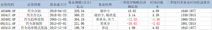 摩登5网页版董承非、谢治宇、乔迁遭遇滑铁卢,兴全掉进价值陷阱里?