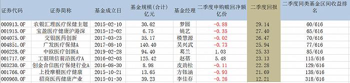 摩登5网页版平均20%+!新人梦圆、姚艺业绩超越顶流葛兰、吴兴武,谁是医药基金最强王者?