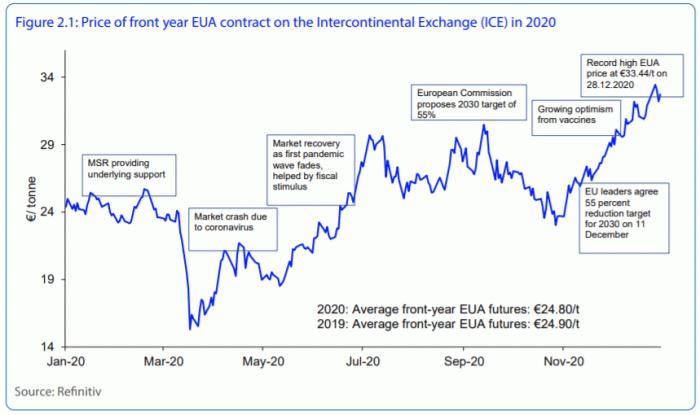 """碳交易市场正式上线,哪些企业能够成为""""卖炭翁""""?"""