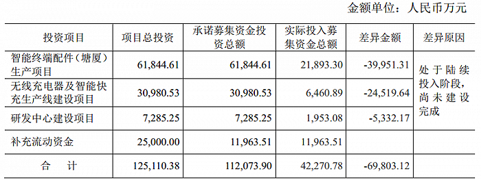 """凤凰城平台上市不到一年又""""圈钱""""?奥海科技拟定增近20亿扩产"""