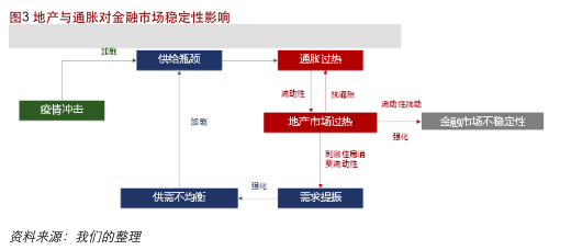 摩登5官网工银国际:下半年美联储政策紧缩路径已明
