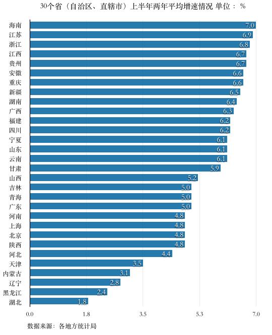 摩登5官网30省经济半年报出炉:湖北增速领跑,海南修复能力最强