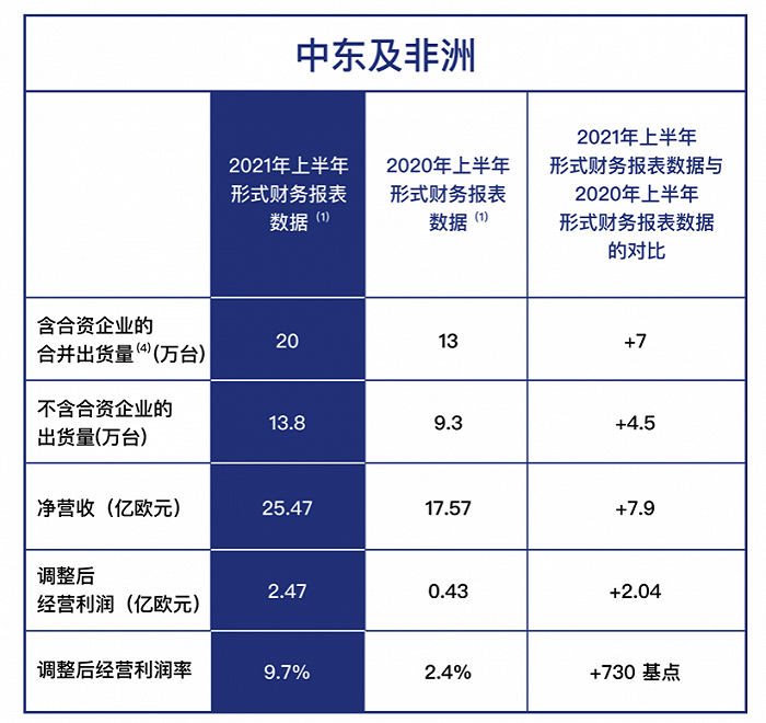 Stellantis集团发布上半年财报:净利润58亿欧元,中国市场预增5%