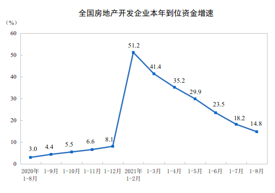 天富在线平台楼市高位回调,商品房前8月累计均价降至每平10425元