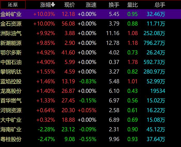 天富平台网址油气股继续走强,金岭矿业、洲际油气涨停,中国石油市值破万亿,还涨吗?