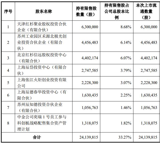 凤凰城平台刚解禁就遭红杉资本等巨量套现,账面浮盈至少16倍,奕瑞科技会大跌吗?