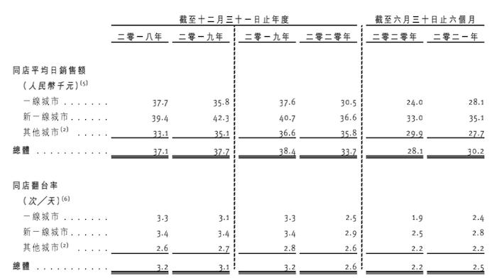凤凰城平台IPO雷达 | 捞王冲击粤式火锅第一股,客单价远超海底捞,食材现硫酸铝钾、重金属超标