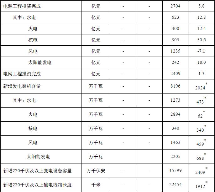 欧亿3首页中国风电累计装机迈上3亿千瓦