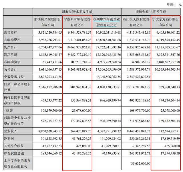 欧亿OE代理宁波银行获批参股宁波东海银行,持股比例4.99%