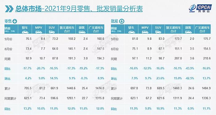凤凰城代理注册9月乘用车销量同比下降16.1%,新能源乘用车销量增长势头持续强劲