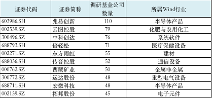 """沐鸣2平台注册消费股又""""香了""""?张坤、傅友兴扎堆调研这家公司"""