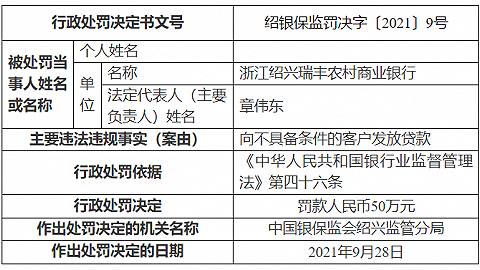 瑞丰银行因向不具备条件的客户发放贷款遭罚50万,资本充足水平下滑