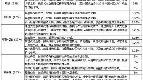 首批19家国内系统重要性银行名单出炉,9家股份行及4家城商行上榜,近千亿市值的南京银行未入选
