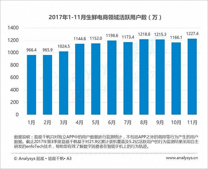 2017年最新生鲜电商AppTOP10排行榜