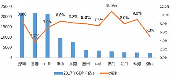 惠州陈江街道gdp排名_惠州县区 经济答卷 出炉,5县区GDP超600亿