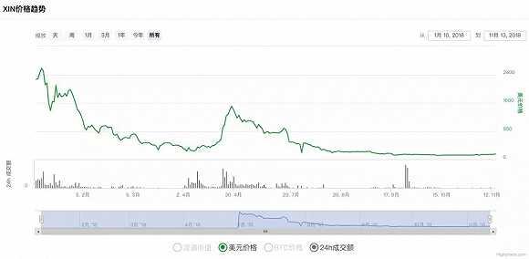 退出币圈42天后,李笑来又复出站台暴跌94.5%的项目了
