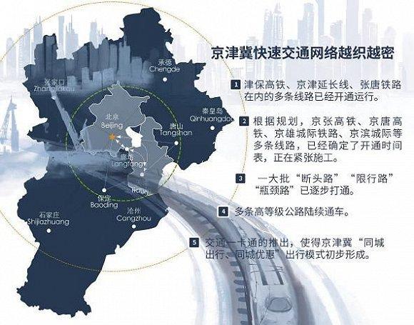2.0時代巨幕下的京津冀交通一體化