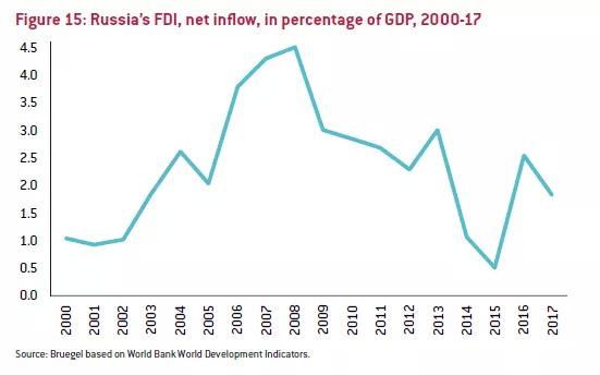 俄罗斯人口有多少_人口与经济 外交政策 人口趋势演变对全球经济的影响