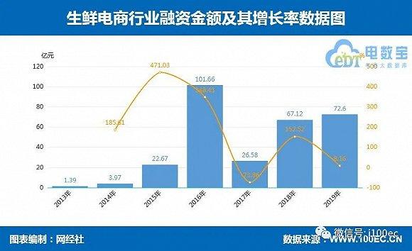 2019年生鲜电商融资总金额达72.6亿元,数量同比下降近三成