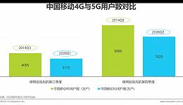 加速5G新基建的关键策略探索